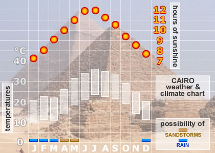 The two winter months of      are both cold and prone to debilitating dust storms raging in from the Sahara