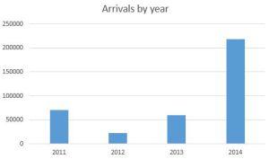 Migrants arriving in Europe via the Mediterranean (source: UNHCR)